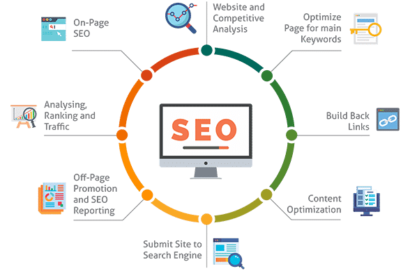 michigan seo company, michigan seo services, best seo company in michigan, best michigan seo company, seo company in michigan